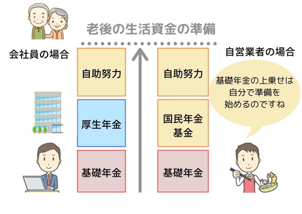 会社員と自営業者の老後の年金と自助努力についての図解